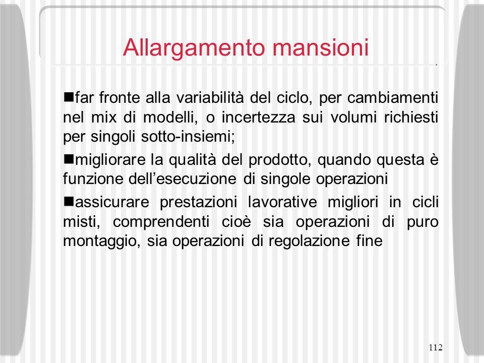 112 Allargamento mansioni far fronte alla variabilità del ciclo, per cambiamenti nel mix di modelli, o incertezza sui volumi richiesti per singoli sot