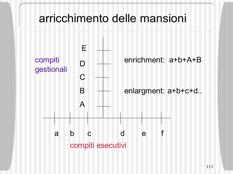 113 arricchimento delle mansioni A B C D E abcdef enrichment: a+b+A+B enlargment: a+b+c+d.. compiti gestionali compiti esecutivi