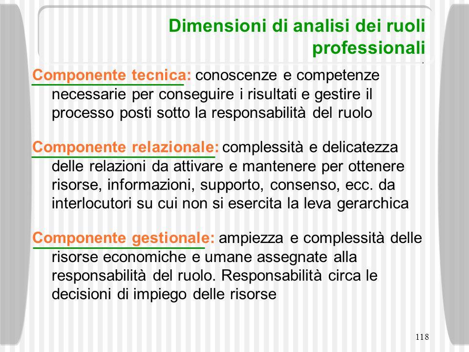 118 Dimensioni di analisi dei ruoli professionali Componente tecnica: conoscenze e competenze necessarie per conseguire i risultati e gestire il proce