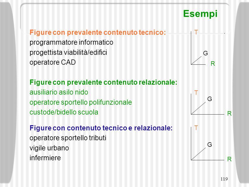 119 Esempi T G R Figure con prevalente contenuto tecnico: programmatore informatico progettista viabilità/edifici operatore CAD T G R Figure con preva
