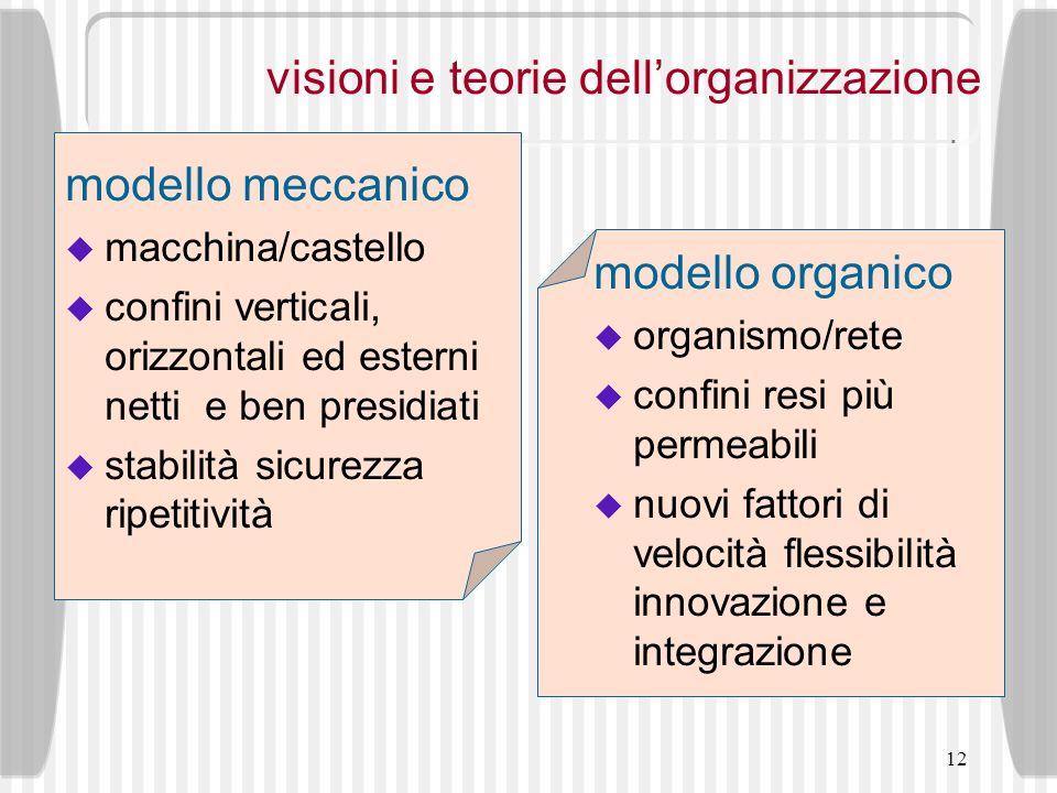 12 visioni e teorie dellorganizzazione modello meccanico macchina/castello confini verticali, orizzontali ed esterni netti e ben presidiati stabilità