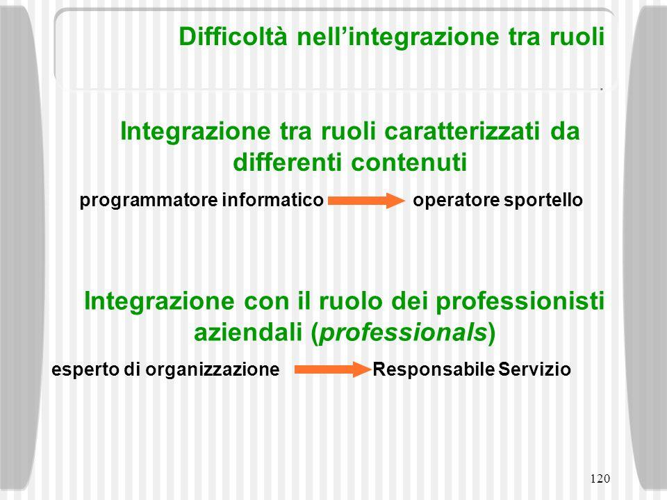 120 Difficoltà nellintegrazione tra ruoli Integrazione tra ruoli caratterizzati da differenti contenuti programmatore informaticooperatore sportello I