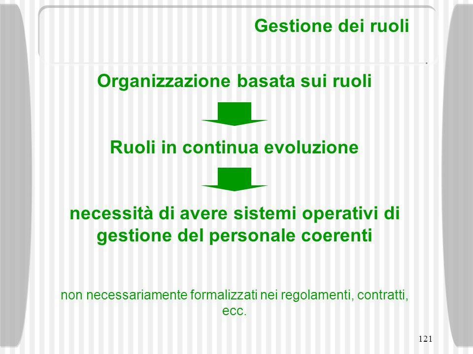 121 Gestione dei ruoli Organizzazione basata sui ruoli Ruoli in continua evoluzione necessità di avere sistemi operativi di gestione del personale coe