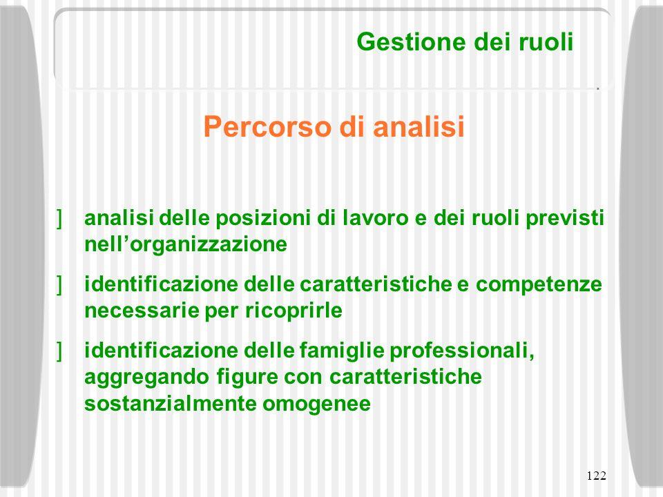 122 Gestione dei ruoli Percorso di analisi analisi delle posizioni di lavoro e dei ruoli previsti nellorganizzazione identificazione delle caratterist