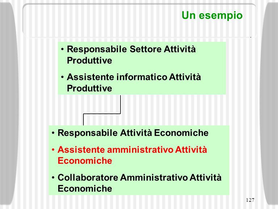 127 Responsabile Attività Economiche Assistente amministrativo Attività Economiche Collaboratore Amministrativo Attività Economiche Responsabile Setto