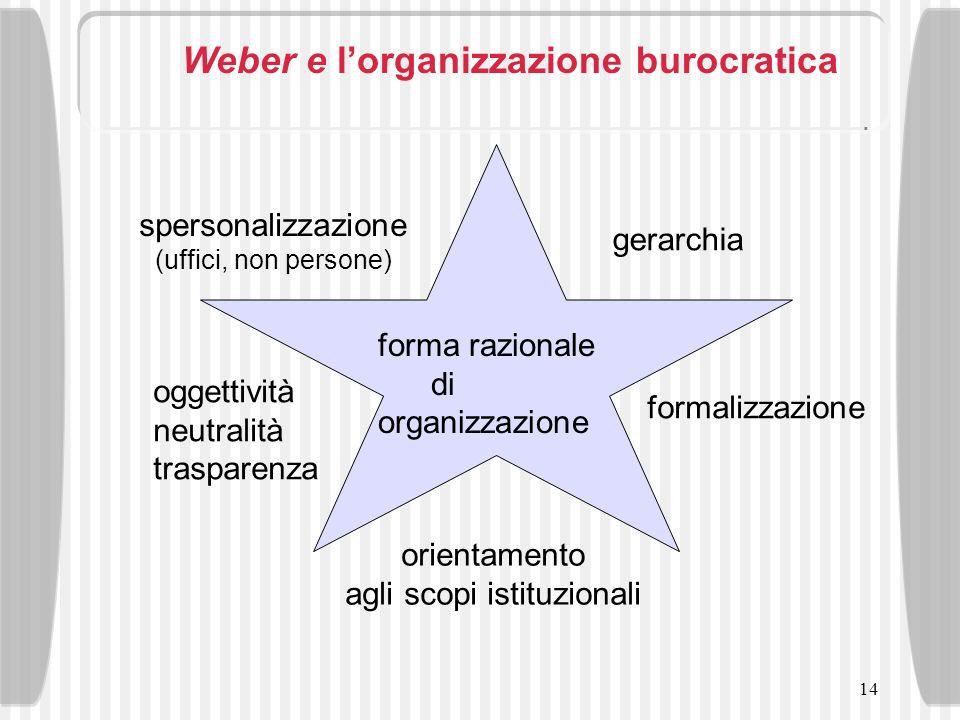 14 Weber e lorganizzazione burocratica forma razionale di organizzazione spersonalizzazione (uffici, non persone) gerarchia formalizzazione oggettivit