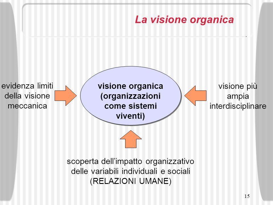 15 La visione organica visione organica (organizzazioni come sistemi viventi) scoperta dellimpatto organizzativo delle variabili individuali e sociali