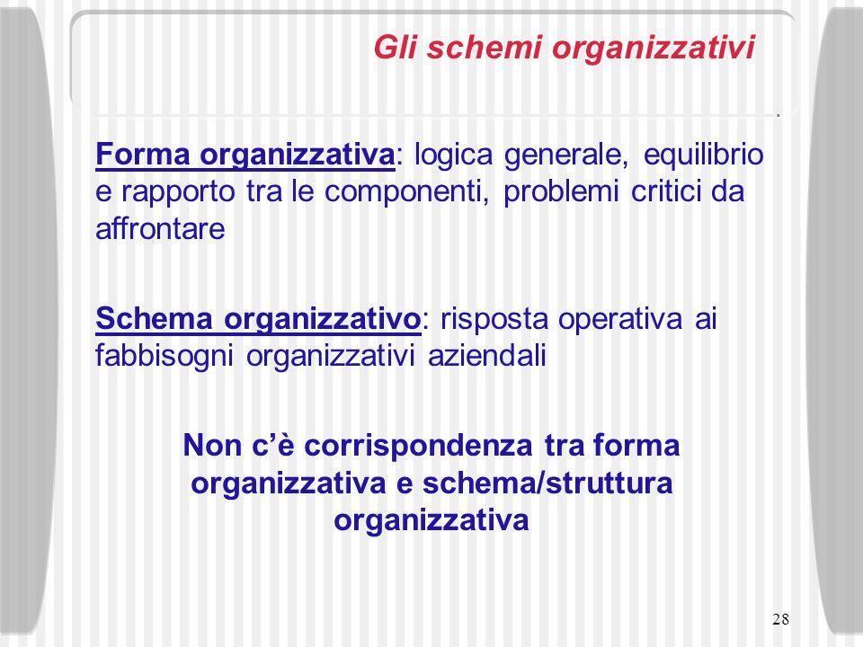 28 Gli schemi organizzativi Forma organizzativa: logica generale, equilibrio e rapporto tra le componenti, problemi critici da affrontare Schema organ