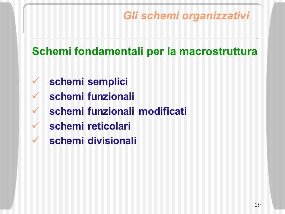 29 Gli schemi organizzativi Schemi fondamentali per la macrostruttura schemi semplici schemi funzionali schemi funzionali modificati schemi reticolari