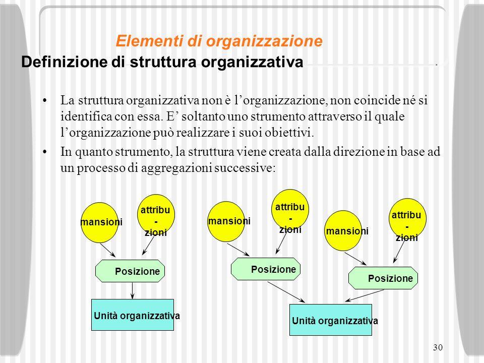 30 La struttura organizzativa non è lorganizzazione, non coincide né si identifica con essa. E soltanto uno strumento attraverso il quale lorganizzazi