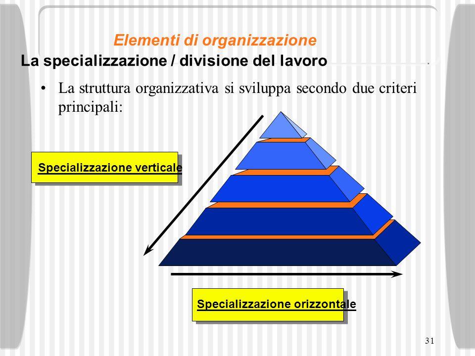 31 La struttura organizzativa si sviluppa secondo due criteri principali: Specializzazione verticaleSpecializzazione orizzontale La specializzazione /