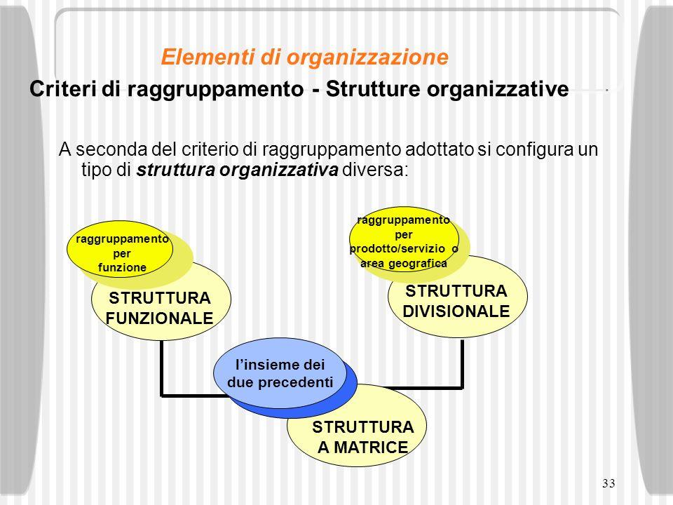 33 Criteri di raggruppamento - Strutture organizzative A seconda del criterio di raggruppamento adottato si configura un tipo di struttura organizzati