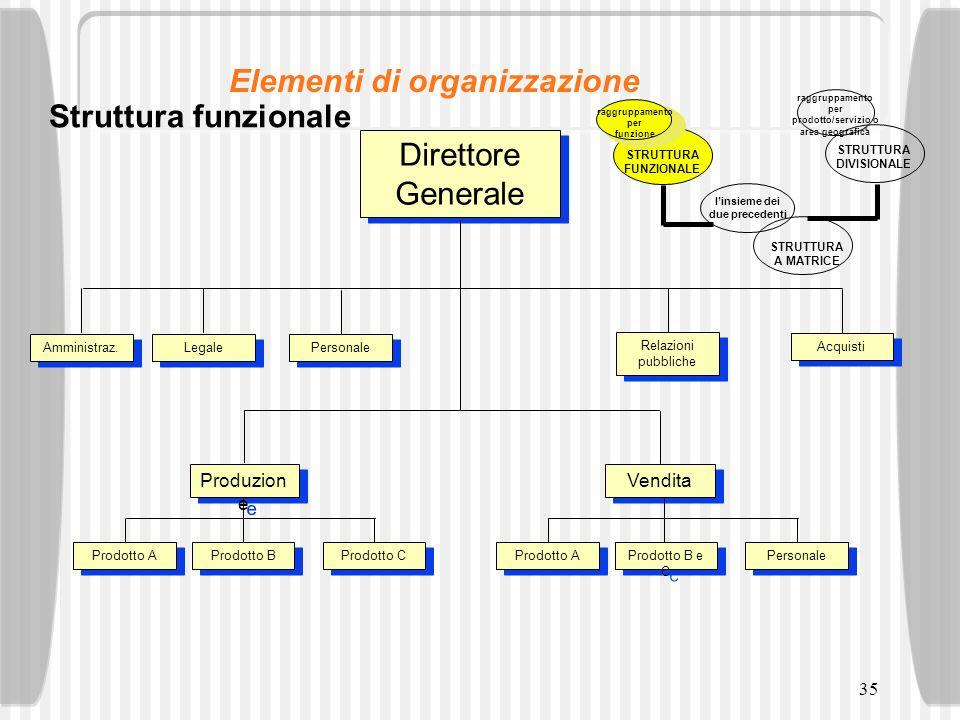 35 Direttore Generale Direttore Generale Amministraz. Legale Personale Produzion e Relazioni pubbliche Acquisti Prodotto B Prodotto C Prodotto A Vendi