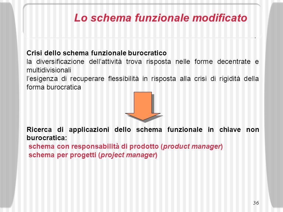 36 Lo schema funzionale modificato Crisi dello schema funzionale burocratico la diversificazione dellattività trova risposta nelle forme decentrate e