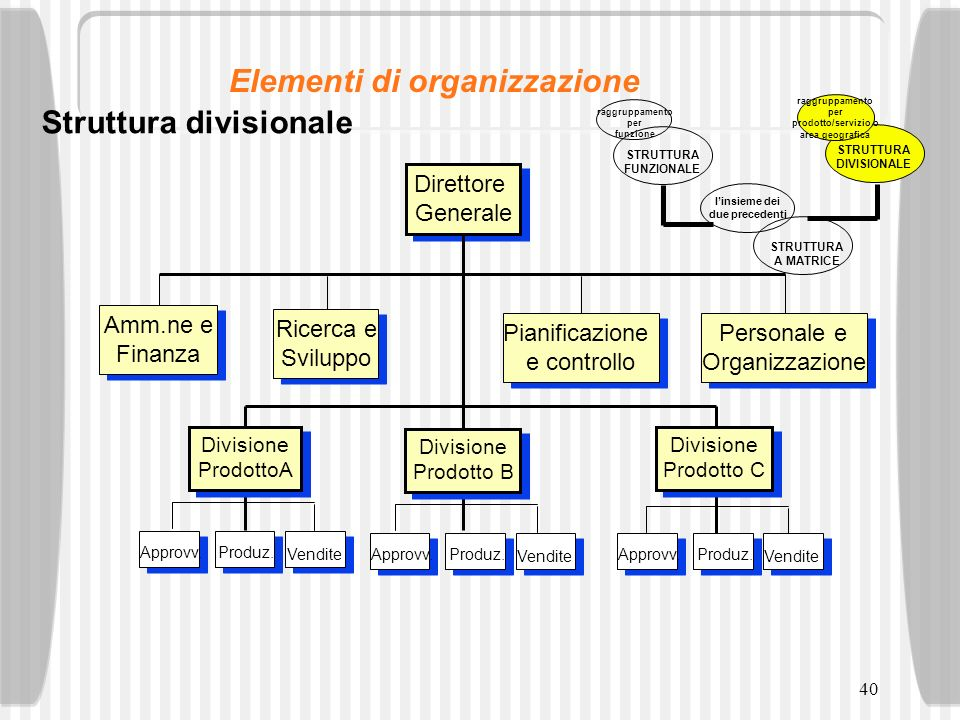 40 Struttura divisionale Direttore Generale Direttore Generale Divisione Prodotto B Divisione Prodotto B Divisione ProdottoA Divisione ProdottoA Divis