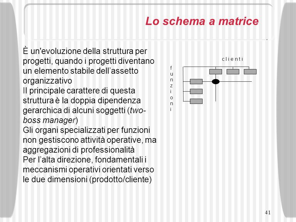 41 Lo schema a matrice È un'evoluzione della struttura per progetti, quando i progetti diventano un elemento stabile dellassetto organizzativo Il prin
