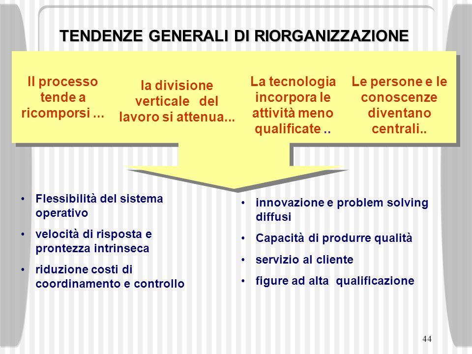 44 TENDENZE GENERALI DI RIORGANIZZAZIONE Il processo tende a ricomporsi... la divisione verticale del lavoro si attenua... La tecnologia incorpora le