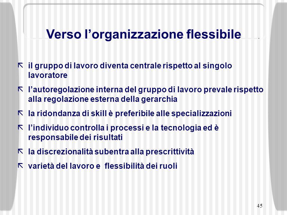 45 Verso lorganizzazione flessibile ãil gruppo di lavoro diventa centrale rispetto al singolo lavoratore ãlautoregolazione interna del gruppo di lavor