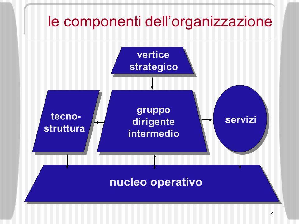 5 le componenti dellorganizzazione nucleo operativo vertice strategico servizi tecno- struttura gruppo dirigente intermedio