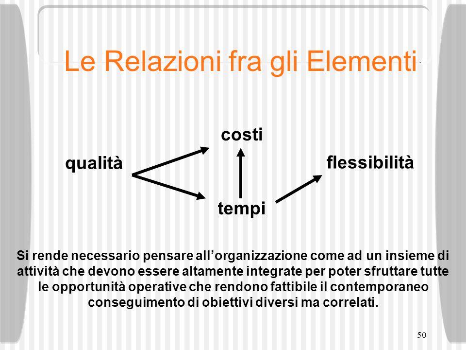 50 Le Relazioni fra gli Elementi qualità costi tempi flessibilità Si rende necessario pensare allorganizzazione come ad un insieme di attività che dev