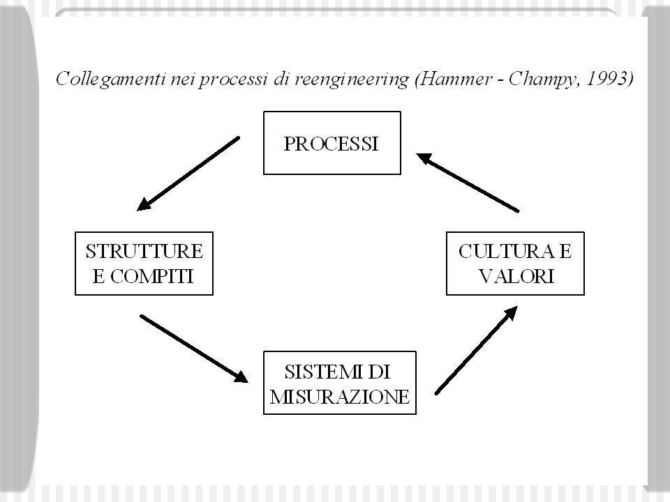 53 Per processo si intende un flusso coordinato di attività correlate (input/output) che attraverso il coinvolgimento diretto/indiretto di unità interne/esterne allorganizzazione e allutilizzo di risorse sia finalizzato al conseguimento di obiettivi/risultati caratterizzati da elementi di continuità e/o ciclicità.
