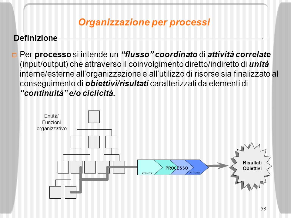 53 Per processo si intende un flusso coordinato di attività correlate (input/output) che attraverso il coinvolgimento diretto/indiretto di unità inter