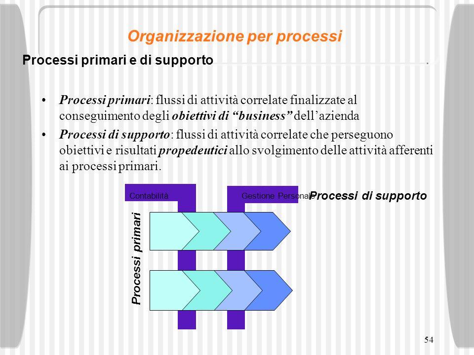 54 Processi primari: flussi di attività correlate finalizzate al conseguimento degli obiettivi di business dellazienda Processi di supporto: flussi di