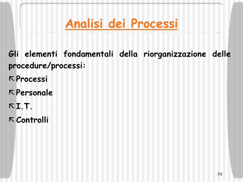 56 Analisi dei Processi Gli elementi fondamentali della riorganizzazione delle procedure/processi: ã Processi ã Personale ã I.T. ã Controlli