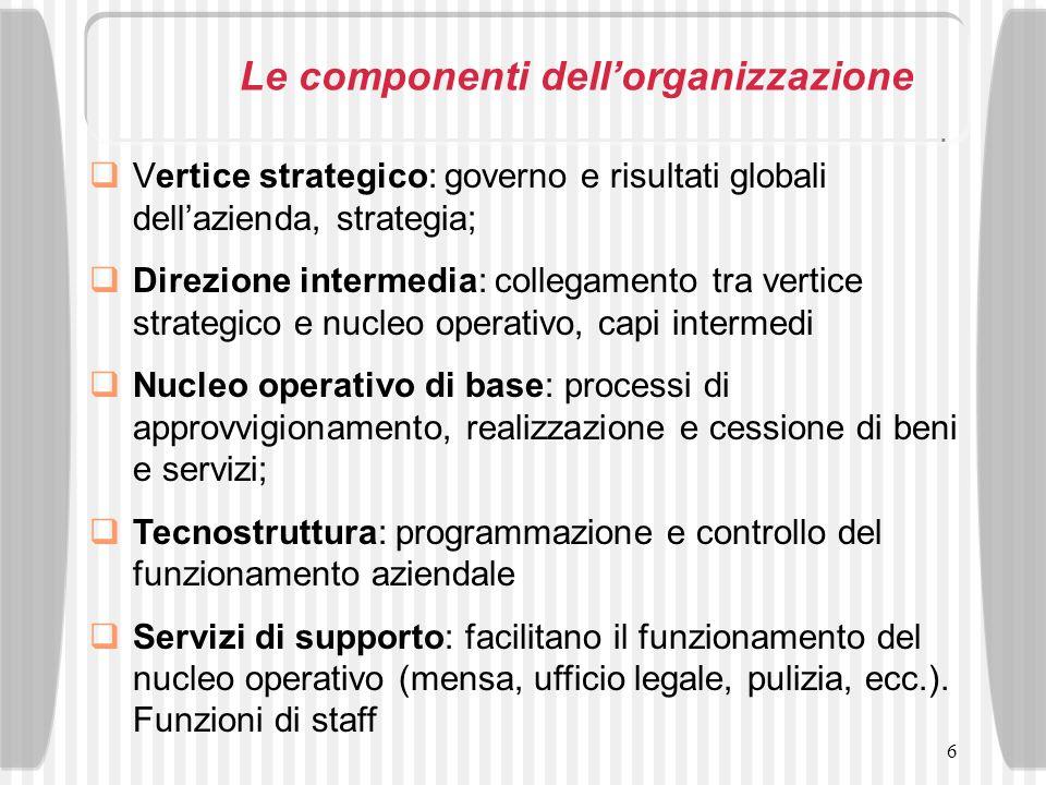 6 Le componenti dellorganizzazione Vertice strategico: governo e risultati globali dellazienda, strategia; Direzione intermedia: collegamento tra vert