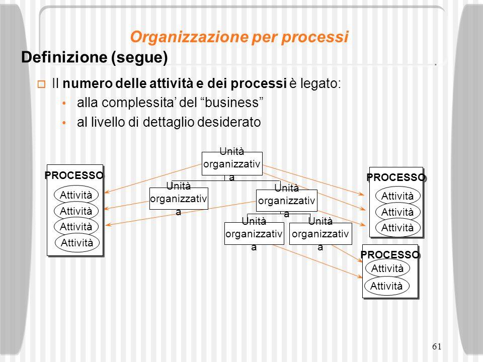 61 Il numero delle attività e dei processi è legato: alla complessita del business al livello di dettaglio desiderato Unità organizzativ a PROCESSO At