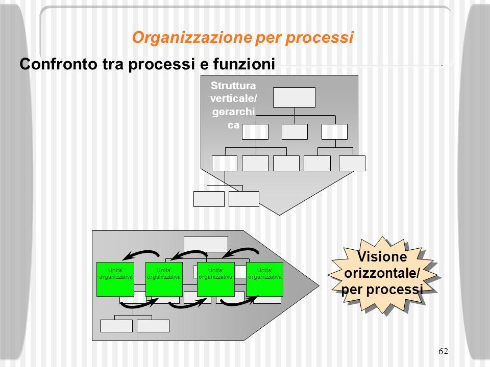 62 Struttura verticale/ gerarchi ca Visione orizzontale/ per processi Unita organizzativa Confronto tra processi e funzioni Organizzazione per process