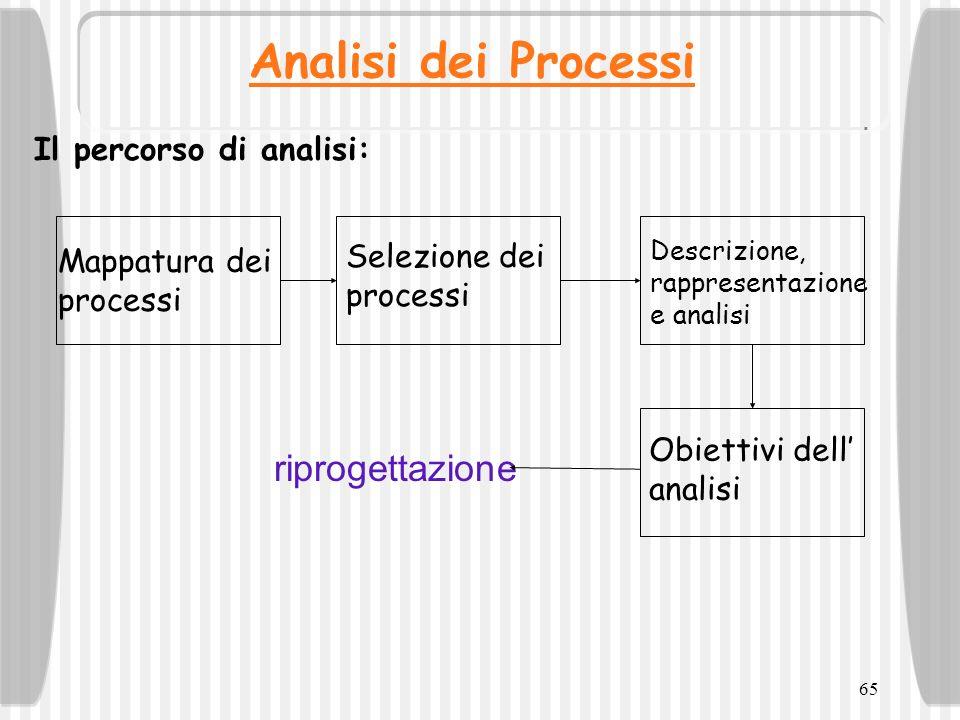 65 Analisi dei Processi Il percorso di analisi: Mappatura dei processi Selezione dei processi Descrizione, rappresentazione e analisi Obiettivi dell a