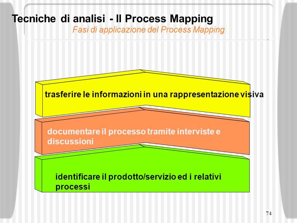 74 Fasi di applicazione del Process Mapping identificare il prodotto/servizio ed i relativi processi documentare il processo tramite interviste e disc