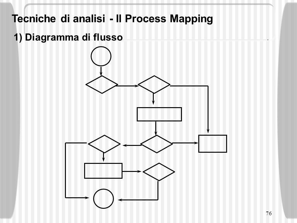 76 1) Diagramma di flusso Tecniche di analisi - Il Process Mapping