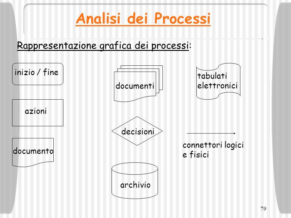 79 Analisi dei Processi Rappresentazione grafica dei processi: inizio / fine azioni documento documenti decisioni archivio tabulati elettronici connet