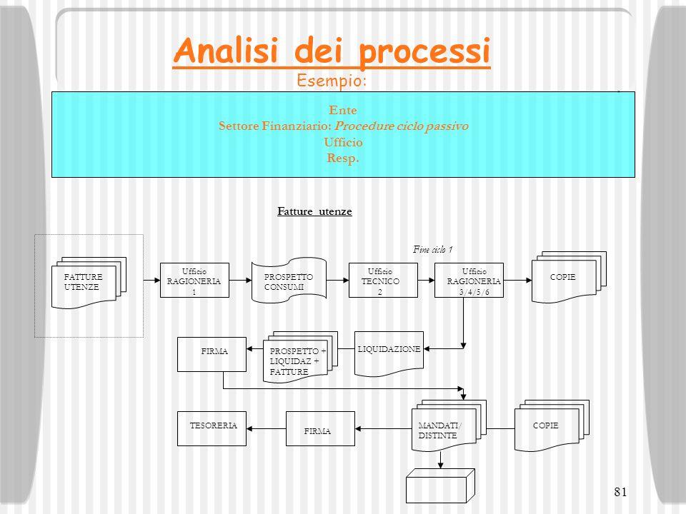 81 Analisi dei processi Esempio: Ente Settore Finanziario: Procedure ciclo passivo Ufficio Resp. Fatture utenze LIQUIDAZIONE FATTURE UTENZE Ufficio RA