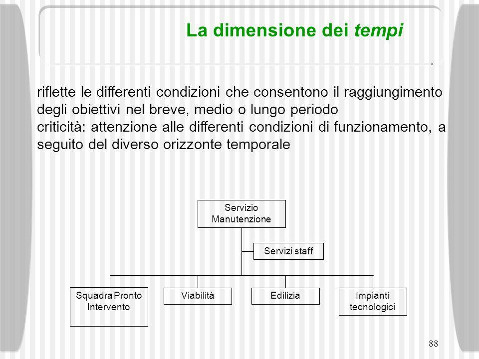 88 La dimensione dei tempi riflette le differenti condizioni che consentono il raggiungimento degli obiettivi nel breve, medio o lungo periodo critici