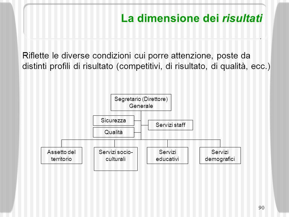 90 La dimensione dei risultati Riflette le diverse condizioni cui porre attenzione, poste da distinti profili di risultato (competitivi, di risultato,