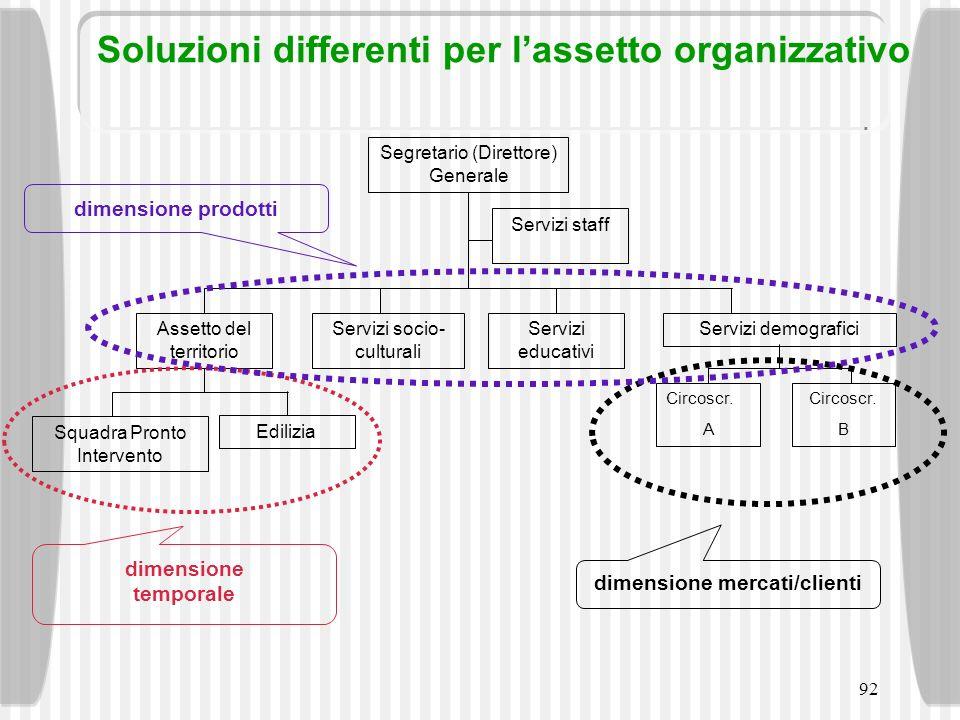 92 Soluzioni differenti per lassetto organizzativo Assetto del territorio Servizi socio- culturali Servizi educativi Servizi demografici Servizi staff
