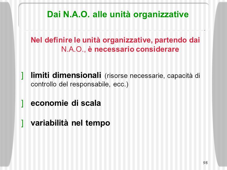98 Dai N.A.O. alle unità organizzative Nel definire le unità organizzative, partendo dai N.A.O., è necessario considerare limiti dimensionali (risorse