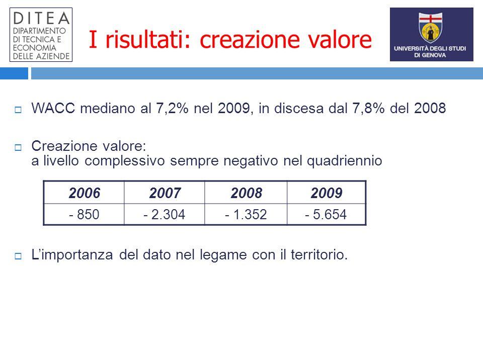 I risultati: creazione valore WACC mediano al 7,2% nel 2009, in discesa dal 7,8% del 2008 Creazione valore: a livello complessivo sempre negativo nel quadriennio Limportanza del dato nel legame con il territorio.