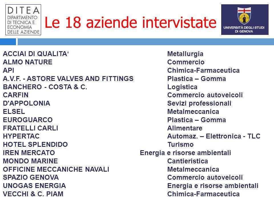 Le 18 aziende intervistate ACCIAI DI QUALITA Metallurgia ALMO NATURE Commercio API Chimica-Farmaceutica A.V.F.