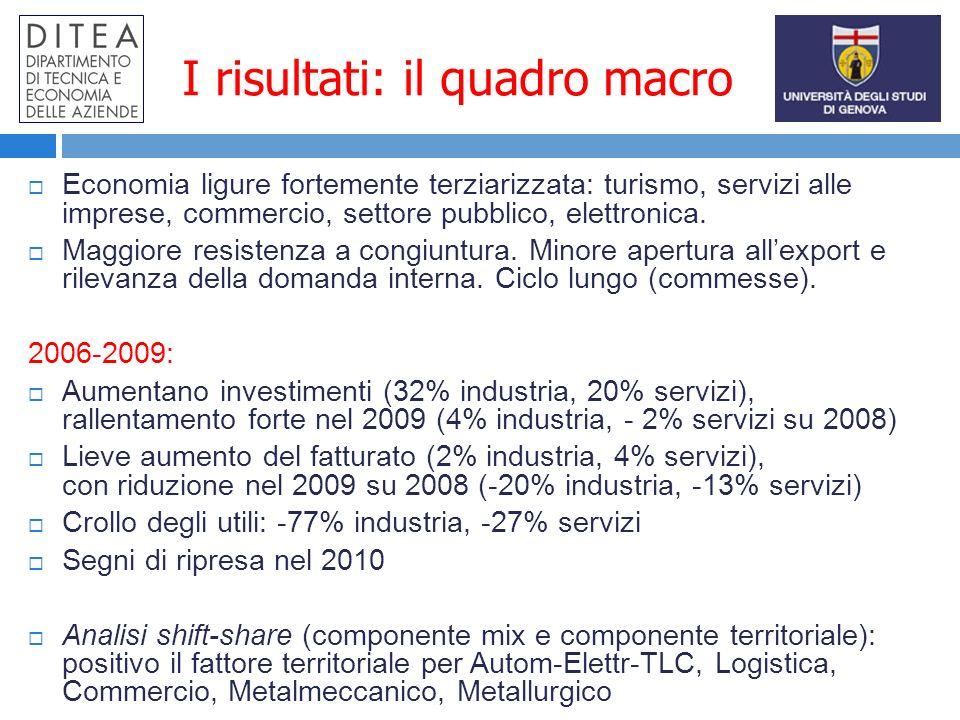 I risultati: il quadro macro Economia ligure fortemente terziarizzata: turismo, servizi alle imprese, commercio, settore pubblico, elettronica.