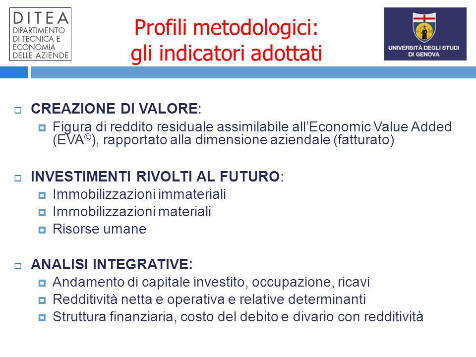 Profili metodologici: gli indicatori adottati CREAZIONE DI VALORE: Figura di reddito residuale assimilabile allEconomic Value Added (EVA © ), rapporta