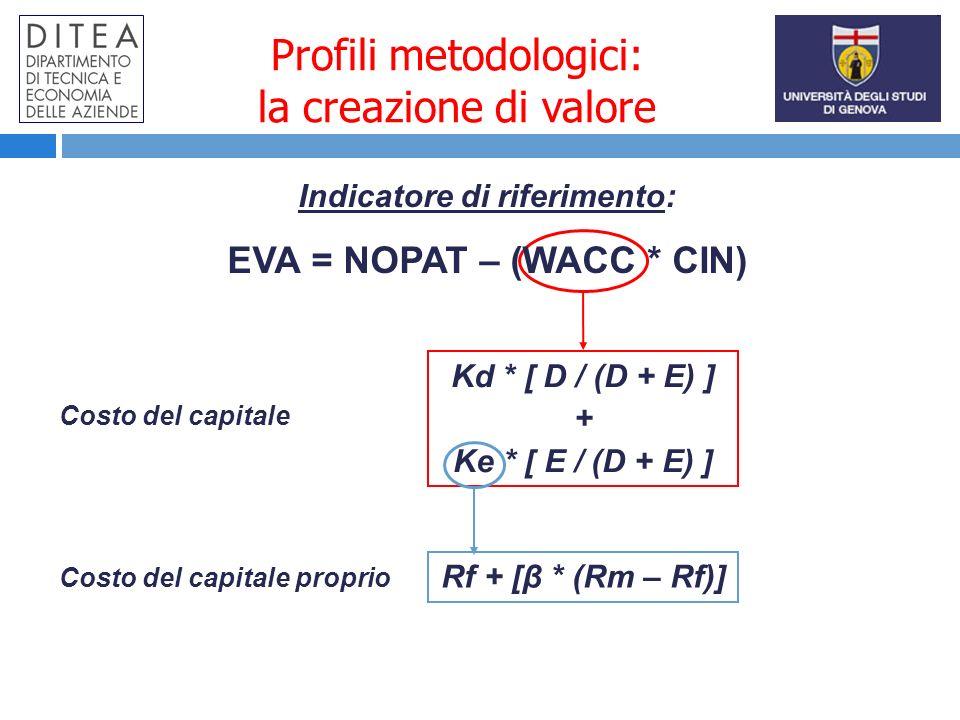 Profili metodologici: la creazione di valore Indicatore di riferimento: EVA = NOPAT – (WACC * CIN) Kd * [ D / (D + E) ] + Ke * [ E / (D + E) ] Rf + [β * (Rm – Rf)] Costo del capitale Costo del capitale proprio
