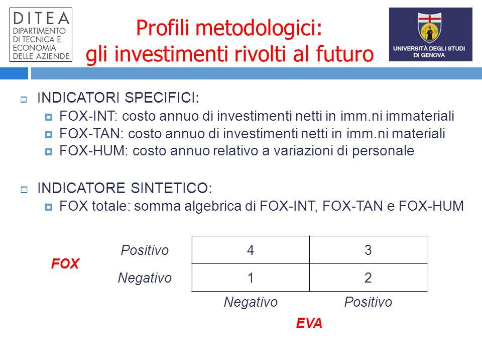 Profili metodologici: gli investimenti rivolti al futuro I NDICATORI SPECIFICI: FOX-INT: costo annuo di investimenti netti in imm.ni immateriali FOX-TAN: costo annuo di investimenti netti in imm.ni materiali FOX-HUM: costo annuo relativo a variazioni di personale INDICATORE SINTETICO: FOX totale: somma algebrica di FOX-INT, FOX-TAN e FOX-HUM FOX Positivo43 Negativo12 Positivo EVA