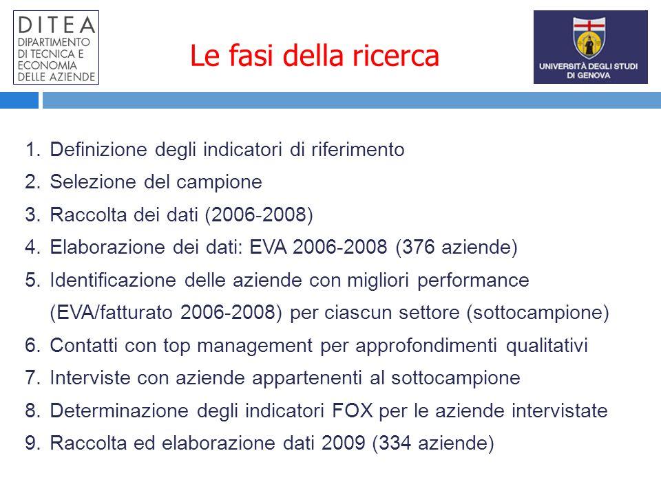 Le fasi della ricerca 1.Definizione degli indicatori di riferimento 2.Selezione del campione 3.Raccolta dei dati (2006-2008) 4.Elaborazione dei dati: