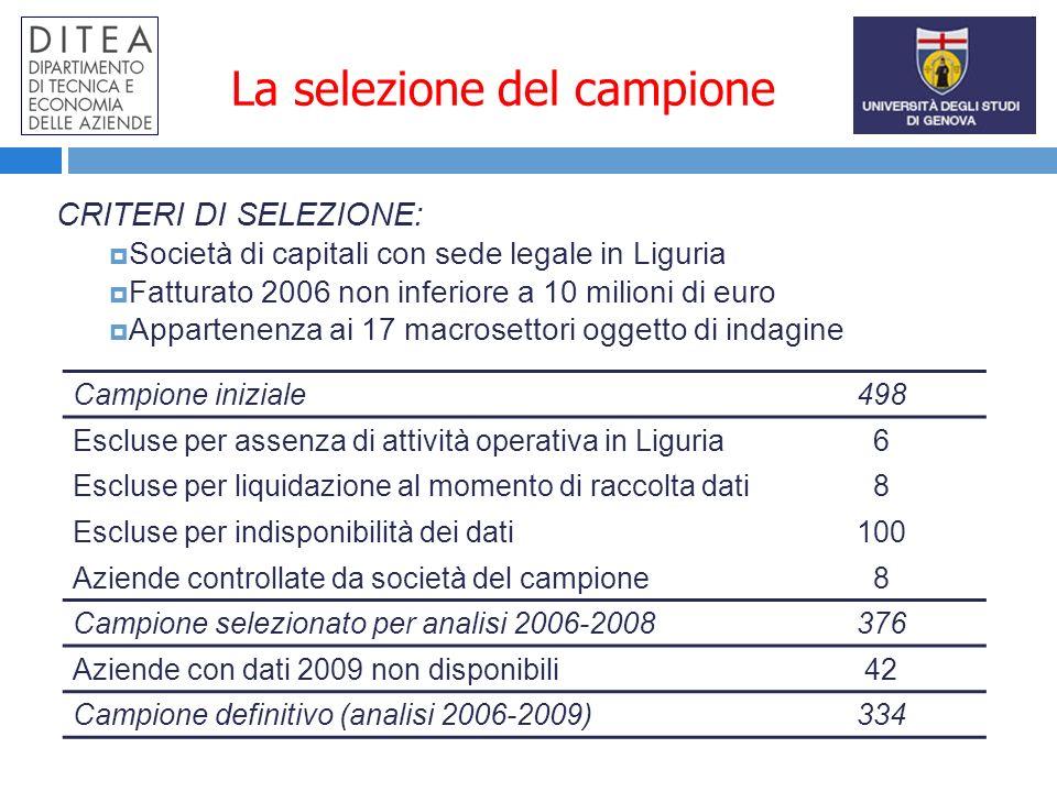 La selezione del campione Campione iniziale498 Escluse per assenza di attività operativa in Liguria6 Escluse per liquidazione al momento di raccolta dati8 Escluse per indisponibilità dei dati100 Aziende controllate da società del campione8 Campione selezionato per analisi 2006-2008376 Aziende con dati 2009 non disponibili42 Campione definitivo (analisi 2006-2009)334 CRITERI DI SELEZIONE: Società di capitali con sede legale in Liguria Fatturato 2006 non inferiore a 10 milioni di euro Appartenenza ai 17 macrosettori oggetto di indagine