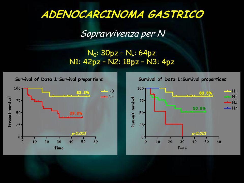83.3% 39.3% 83.3% 50.8% Sopravvivenza per N ADENOCARCINOMA GASTRICO N 0 : 30pz – N + : 64pz N1: 42pz – N2: 18pz – N3: 4pz p<0.001
