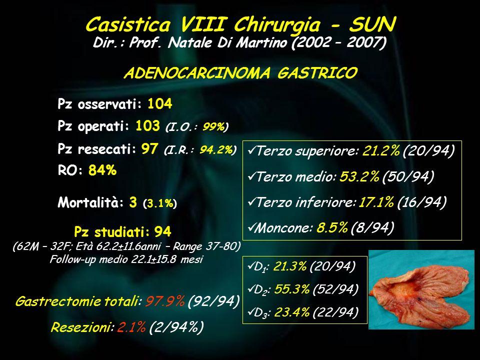 Casistica VIII Chirurgia - SUN Dir.: Prof. Natale Di Martino (2002 – 2007) Pz osservati: 104 Pz studiati: 94 (62M – 32F; Età 62.2±11.6anni – Range 37-